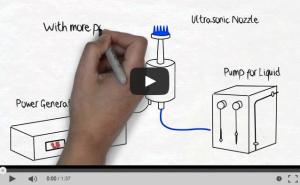 How Ultrasonic Nozzles Work Youtube