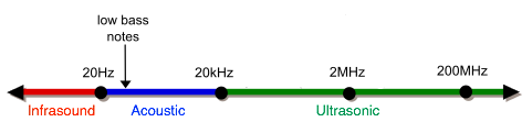 Ultrasonic Range Diagram